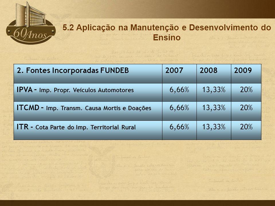 5.2 Aplicação na Manutenção e Desenvolvimento do Ensino 2. Fontes Incorporadas FUNDEB200720082009 IPVA – Imp. Propr. Veículos Automotores 6,66%13,33%2