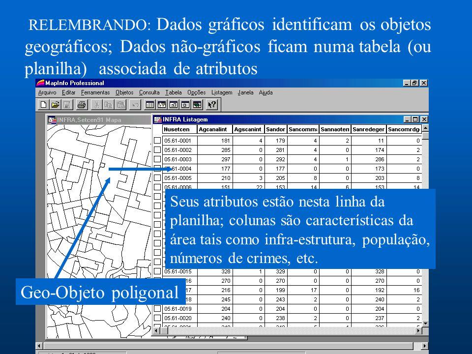 RELEMBRANDO: Dados gráficos identificam os objetos geográficos; Dados não-gráficos ficam numa tabela (ou planilha) associada de atributos Geo-Objeto p