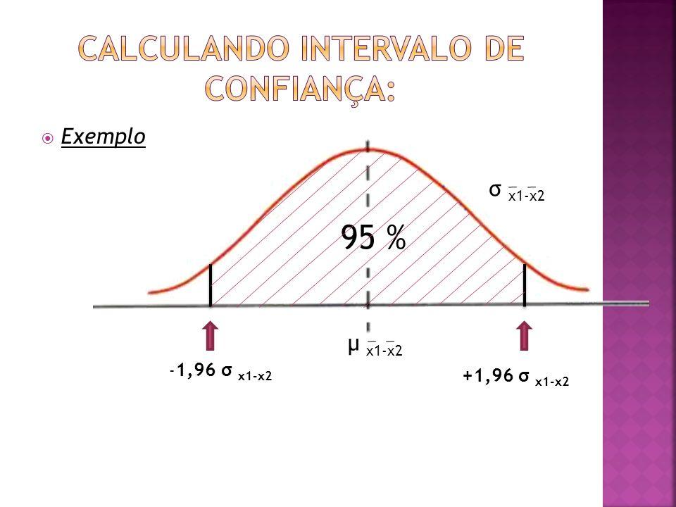 μ x1-x2 σ x1-x2 95 %  Exemplo - 1,96 σ x1-x2 +1,96 σ x1-x2