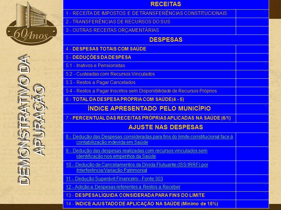 DEMONSTRATIVO DA APURAÇÃO RECEITAS 1 - RECEITA DE IMPOSTOS E DE TRANSFERÊNCIAS CONSTITUCIONAIS 0 2 - TRANSFERÊNCIAS DE RECURSOS DO SUS 0 3 - OUTRAS RE