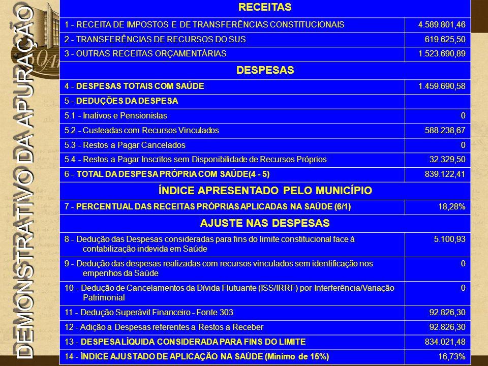 DEMONSTRATIVO DA APURAÇÃO RECEITAS 1 - RECEITA DE IMPOSTOS E DE TRANSFERÊNCIAS CONSTITUCIONAIS4.589.801,46 2 - TRANSFERÊNCIAS DE RECURSOS DO SUS619.62