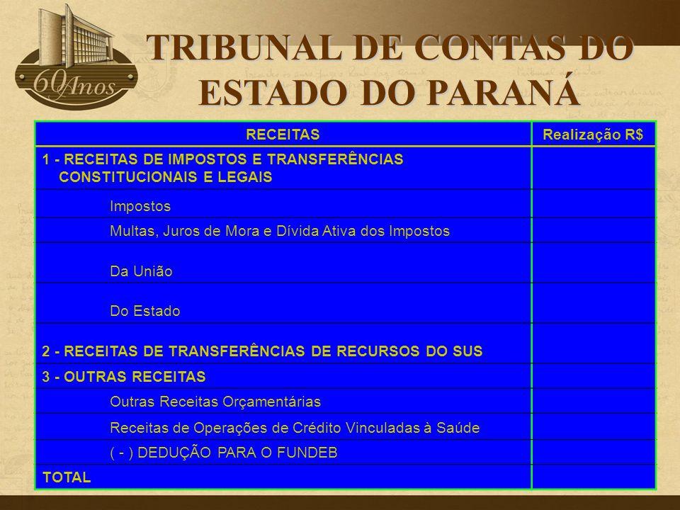 RECEITASRealização R$ 1 - RECEITAS DE IMPOSTOS E TRANSFERÊNCIAS CONSTITUCIONAIS E LEGAIS Impostos Multas, Juros de Mora e Dívida Ativa dos Impostos Da