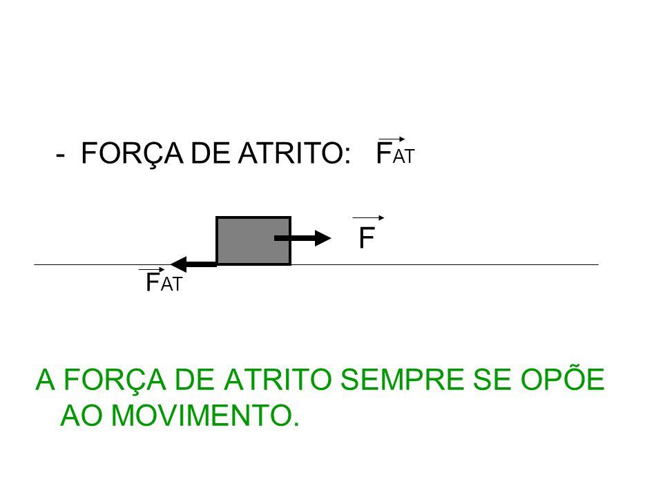 -FORÇA DE ATRITO: F AT F F AT A FORÇA DE ATRITO SEMPRE SE OPÕE AO MOVIMENTO.