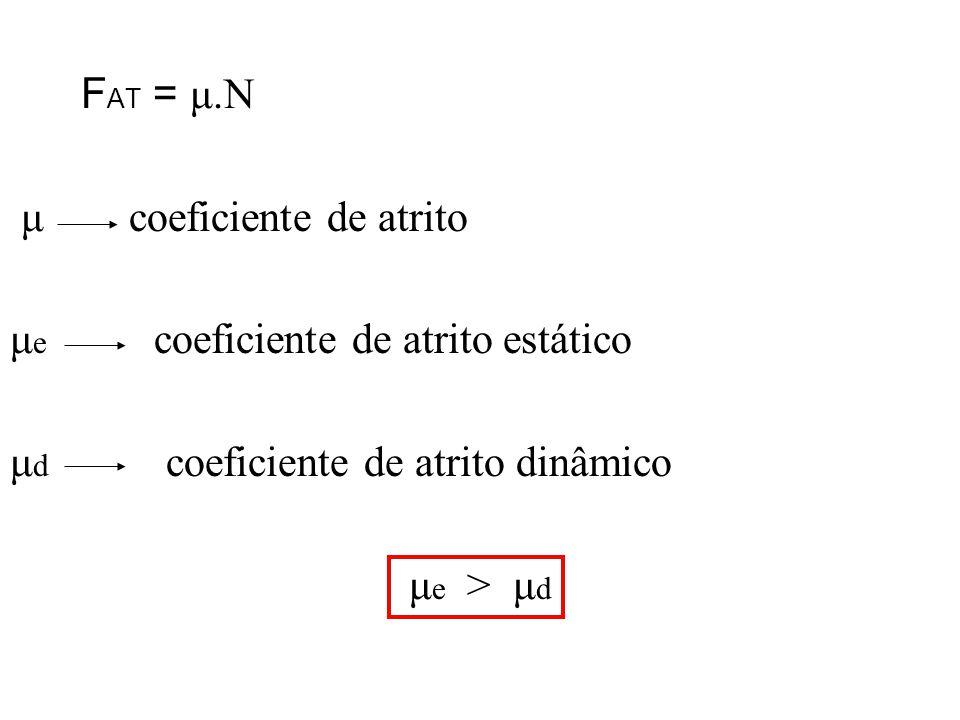 F AT = μ.N μ coeficiente de atrito μ e coeficiente de atrito estático μ d coeficiente de atrito dinâmico μ e > μ d