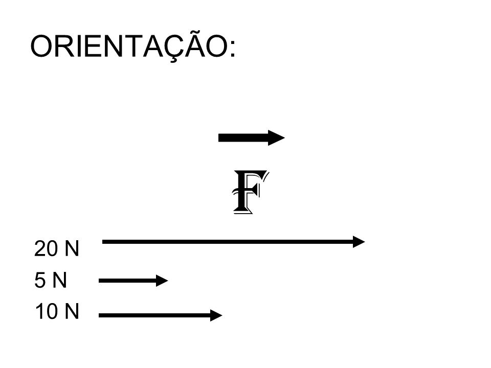 FORÇA RESULTANTE: *Sempre que 2 ou mais forças atuarem em um determinado ponto, a resultante entre a interação é dada pela regra do polígono ou paralelogramo.