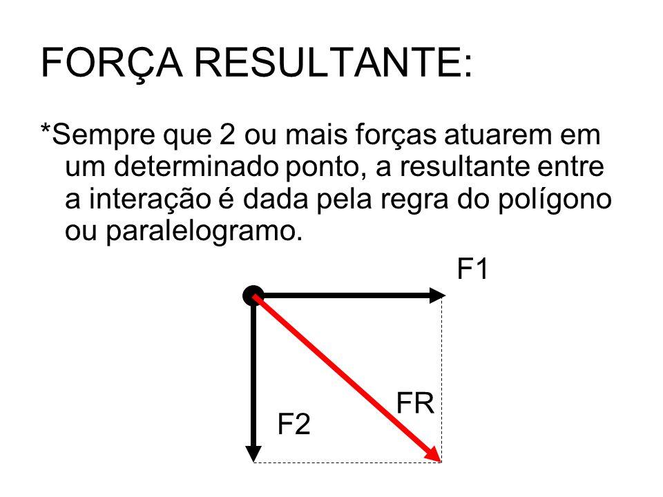 FORÇA RESULTANTE: *Sempre que 2 ou mais forças atuarem em um determinado ponto, a resultante entre a interação é dada pela regra do polígono ou parale