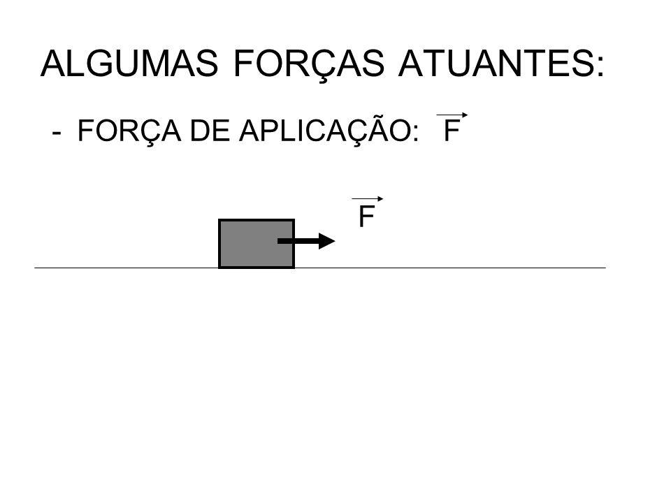 ALGUMAS FORÇAS ATUANTES: -FORÇA DE APLICAÇÃO: F F