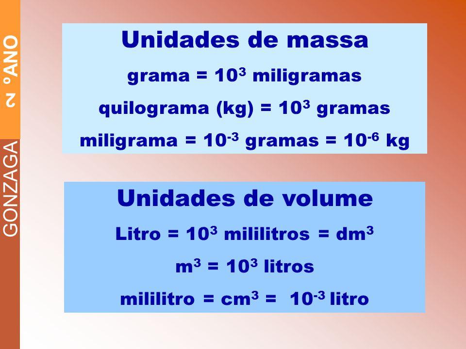GONZAGA 2 ºANO Unidades de massa grama = 10 3 miligramas quilograma (kg) = 10 3 gramas miligrama = 10 -3 gramas = 10 -6 kg Unidades de volume Litro = 10 3 mililitros = dm 3 m 3 = 10 3 litros mililitro = cm 3 = 10 -3 litro