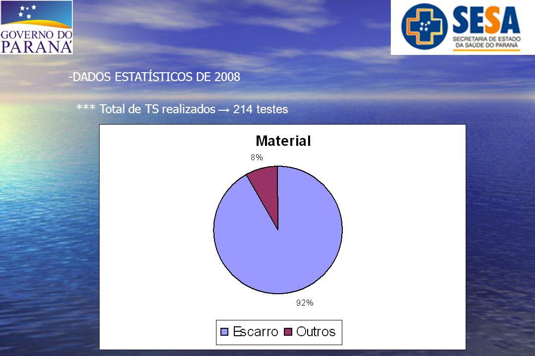 -DADOS ESTATÍSTICOS DE 2008 *** Total de TS realizados → 214 testes