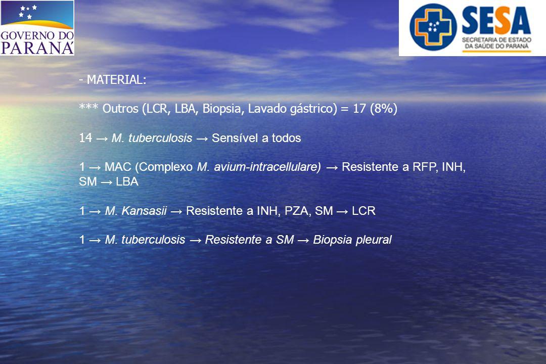 - MATERIAL: *** Outros (LCR, LBA, Biopsia, Lavado gástrico) = 17 (8%) 14 → M. tuberculosis → Sensível a todos 1 → MAC (Complexo M. avium-intracellular
