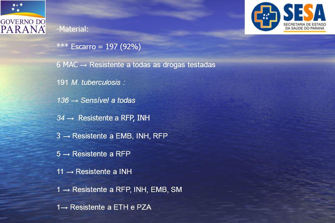 -Material: *** Escarro = 197 (92%) 6 MAC → Resistente a todas as drogas testadas 191 M. tuberculosis : 136 → Sensível a todas 34 → Resistente a RFP, I
