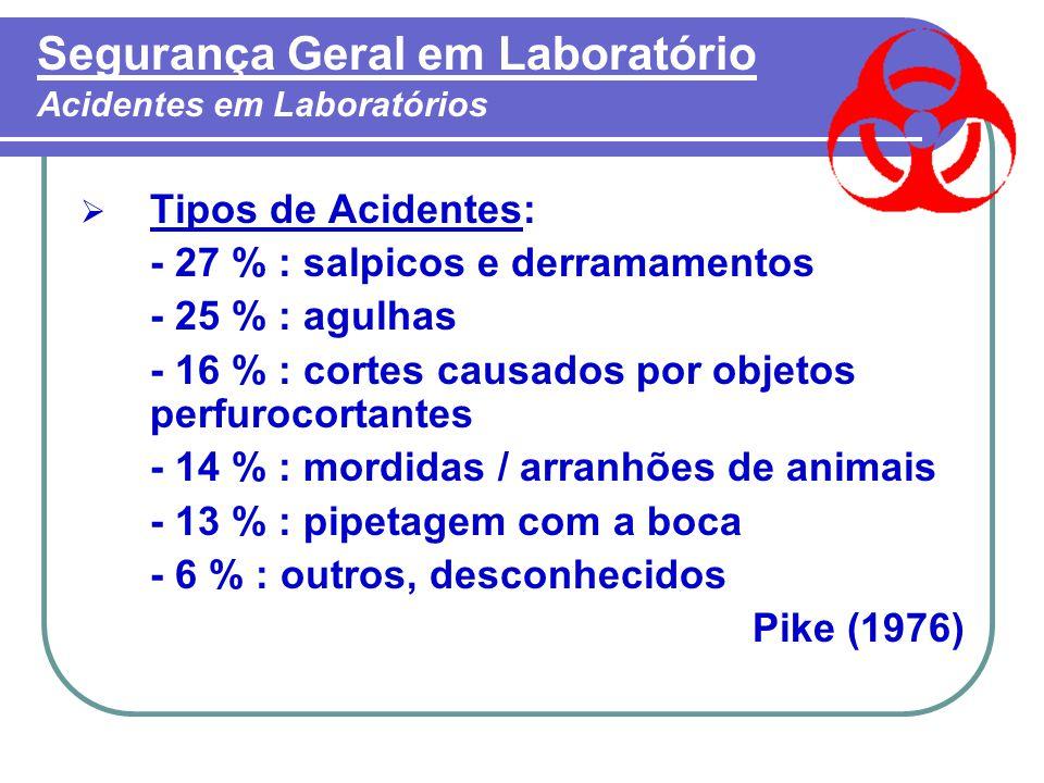 Segurança Geral em Laboratório Acidentes em Laboratórios  Tipos de Acidentes: - 27 % : salpicos e derramamentos - 25 % : agulhas - 16 % : cortes causados por objetos perfurocortantes - 14 % : mordidas / arranhões de animais - 13 % : pipetagem com a boca - 6 % : outros, desconhecidos Pike (1976)