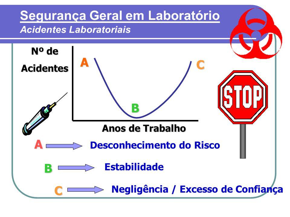 A B C Nº de Acidentes Anos de Trabalho A Desconhecimento do Risco B Estabilidade C Negligência / Excesso de Confiança Segurança Geral em Laboratório Acidentes Laboratoriais