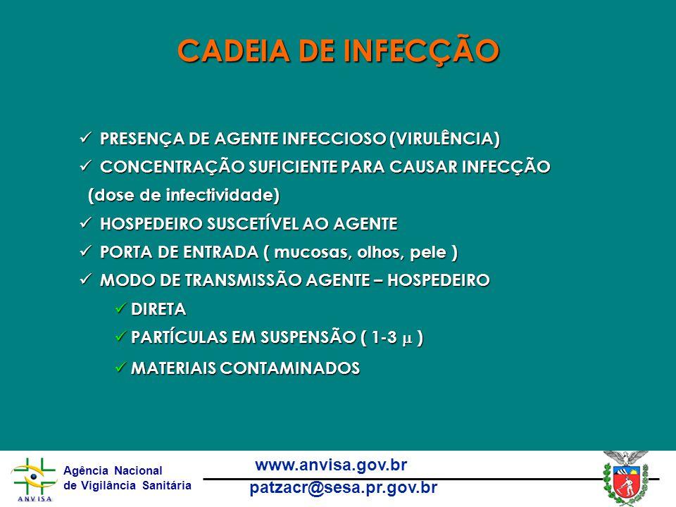 Agência Nacional de Vigilância Sanitária www.anvisa.gov.br patzacr@sesa.pr.gov.br PRESENÇA DE AGENTE INFECCIOSO (VIRULÊNCIA) PRESENÇA DE AGENTE INFECCIOSO (VIRULÊNCIA) CONCENTRAÇÃO SUFICIENTE PARA CAUSAR INFECÇÃO CONCENTRAÇÃO SUFICIENTE PARA CAUSAR INFECÇÃO (dose de infectividade) (dose de infectividade) HOSPEDEIRO SUSCETÍVEL AO AGENTE HOSPEDEIRO SUSCETÍVEL AO AGENTE PORTA DE ENTRADA ( mucosas, olhos, pele ) PORTA DE ENTRADA ( mucosas, olhos, pele ) MODO DE TRANSMISSÃO AGENTE – HOSPEDEIRO MODO DE TRANSMISSÃO AGENTE – HOSPEDEIRO DIRETA DIRETA PARTÍCULAS EM SUSPENSÃO ( 1-3  ) PARTÍCULAS EM SUSPENSÃO ( 1-3  ) MATERIAIS CONTAMINADOS MATERIAIS CONTAMINADOS CADEIA DE INFECÇÃO
