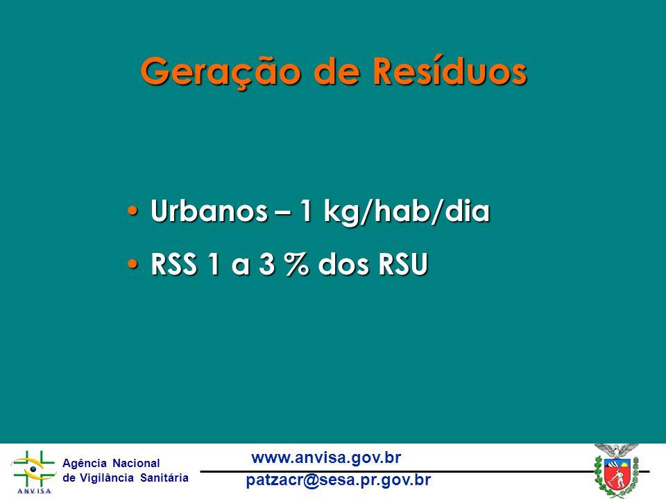 Agência Nacional de Vigilância Sanitária www.anvisa.gov.br patzacr@sesa.pr.gov.br Geração de Resíduos Urbanos – 1 kg/hab/dia Urbanos – 1 kg/hab/dia RSS 1 a 3 % dos RSU RSS 1 a 3 % dos RSU