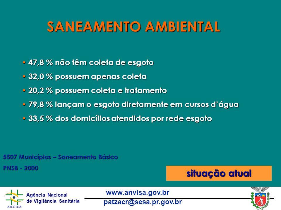 Agência Nacional de Vigilância Sanitária www.anvisa.gov.br patzacr@sesa.pr.gov.br 47,8 % não têm coleta de esgoto 47,8 % não têm coleta de esgoto 32,0 % possuem apenas coleta 32,0 % possuem apenas coleta 20,2 % possuem coleta e tratamento 20,2 % possuem coleta e tratamento 79,8 % lançam o esgoto diretamente em cursos d'água 79,8 % lançam o esgoto diretamente em cursos d'água 33,5 % dos domicílios atendidos por rede esgoto 33,5 % dos domicílios atendidos por rede esgoto 5507 Municípios – Saneamento Básico PNSB - 2000 SANEAMENTO AMBIENTAL situação atual