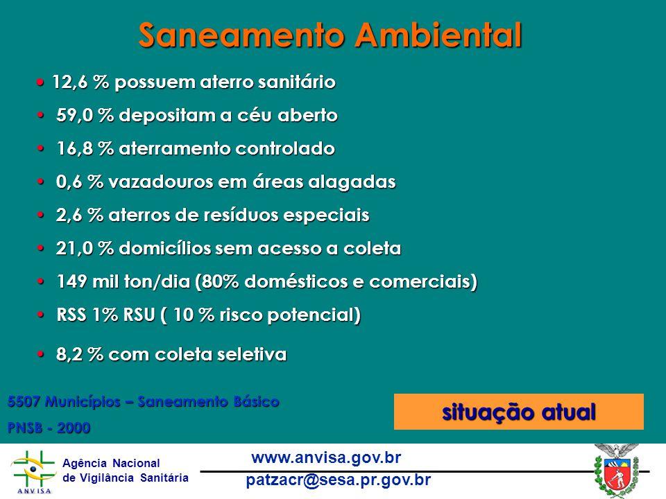 Agência Nacional de Vigilância Sanitária www.anvisa.gov.br patzacr@sesa.pr.gov.br 12,6 % possuem aterro sanitário 12,6 % possuem aterro sanitário 59,0 % depositam a céu aberto 59,0 % depositam a céu aberto 16,8 % aterramento controlado 16,8 % aterramento controlado 0,6 % vazadouros em áreas alagadas 0,6 % vazadouros em áreas alagadas 2,6 % aterros de resíduos especiais 2,6 % aterros de resíduos especiais 21,0 % domicílios sem acesso a coleta 21,0 % domicílios sem acesso a coleta 149 mil ton/dia (80% domésticos e comerciais) 149 mil ton/dia (80% domésticos e comerciais) RSS 1% RSU ( 10 % risco potencial) RSS 1% RSU ( 10 % risco potencial) 8,2 % com coleta seletiva 8,2 % com coleta seletiva situação atual Saneamento Ambiental 5507 Municípios – Saneamento Básico PNSB - 2000