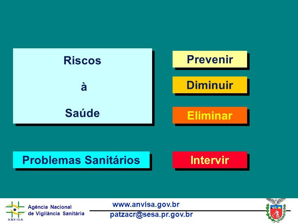 Agência Nacional de Vigilância Sanitária www.anvisa.gov.br patzacr@sesa.pr.gov.br Prevenir Diminuir Eliminar Riscos à Saúde Riscos à Saúde Intervir Problemas Sanitários