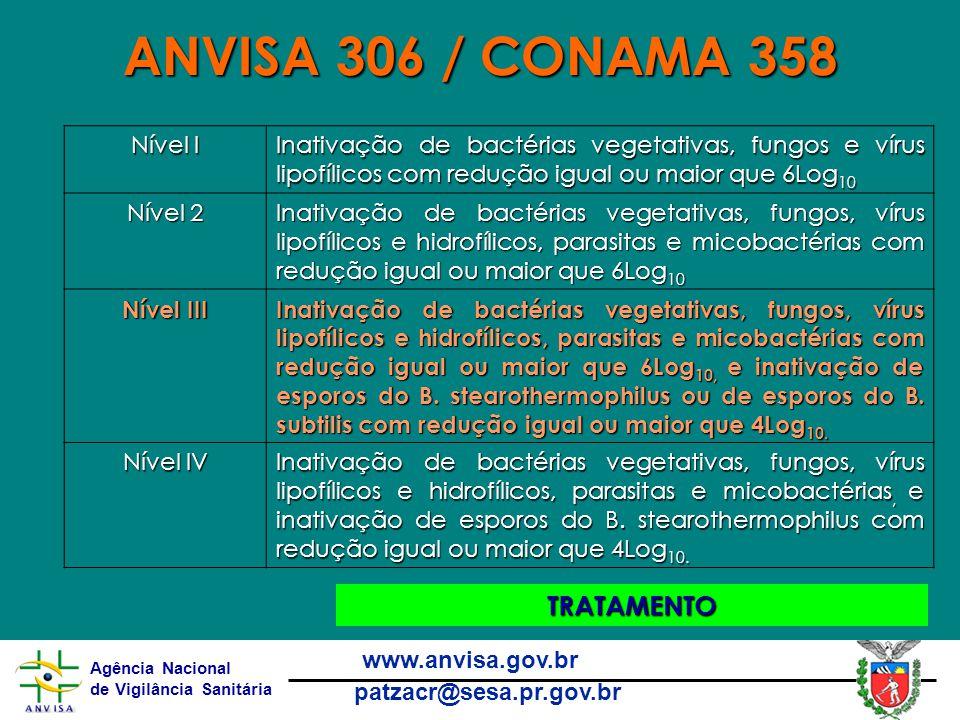 Agência Nacional de Vigilância Sanitária www.anvisa.gov.br patzacr@sesa.pr.gov.br ANVISA 306 / CONAMA 358 TRATAMENTO Nível I Inativação de bactérias vegetativas, fungos e vírus lipofílicos com redução igual ou maior que 6Log 10 Nível 2 Inativação de bactérias vegetativas, fungos, vírus lipofílicos e hidrofílicos, parasitas e micobactérias com redução igual ou maior que 6Log 10 Nível III Inativação de bactérias vegetativas, fungos, vírus lipofílicos e hidrofílicos, parasitas e micobactérias com redução igual ou maior que 6Log 10, e inativação de esporos do B.