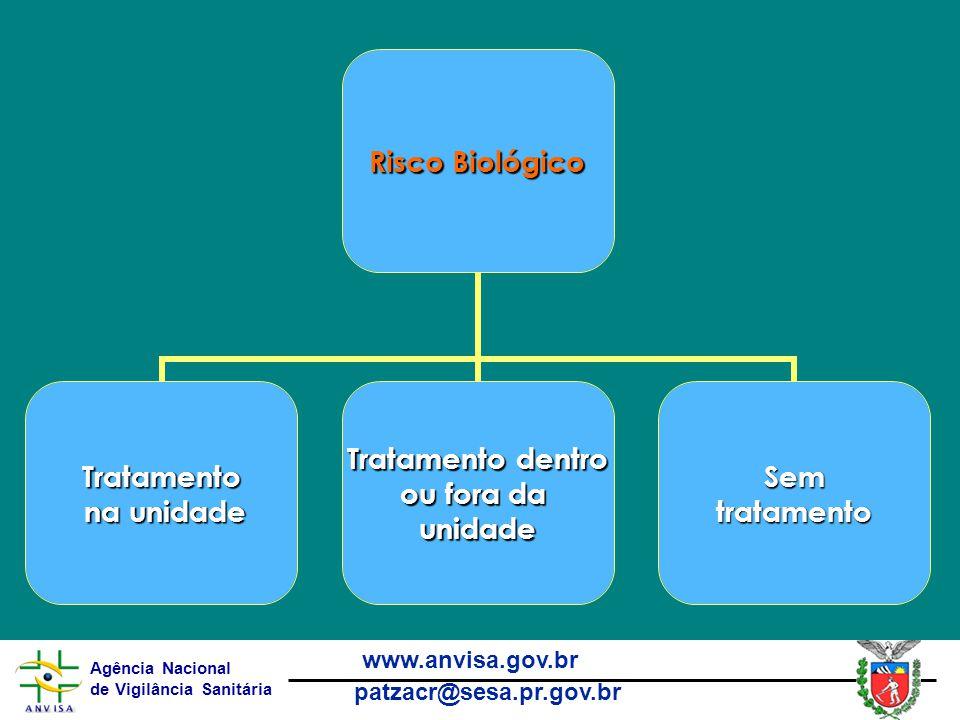Agência Nacional de Vigilância Sanitária www.anvisa.gov.br patzacr@sesa.pr.gov.br Risco Biológico Tratamento na unidade na unidade Tratamento dentro ou fora da unidadeSemtratamento