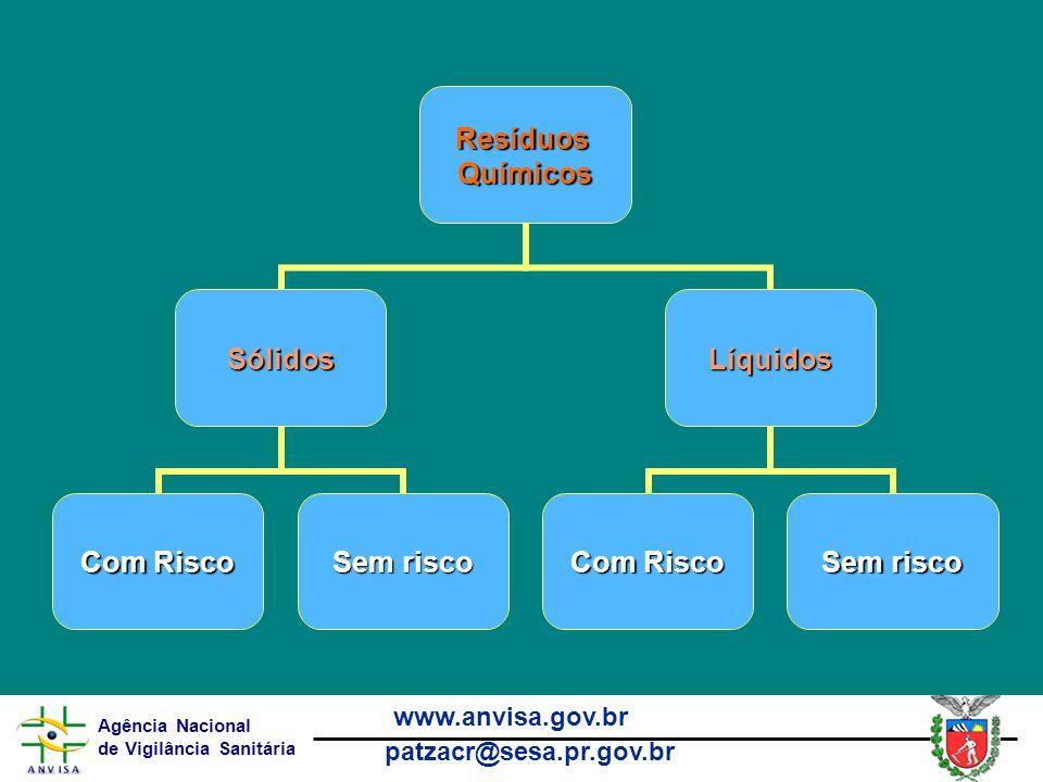 Agência Nacional de Vigilância Sanitária www.anvisa.gov.br patzacr@sesa.pr.gov.brResíduosQuímicos Sólidos Com Risco Sem risco Líquidos Com Risco Sem risco