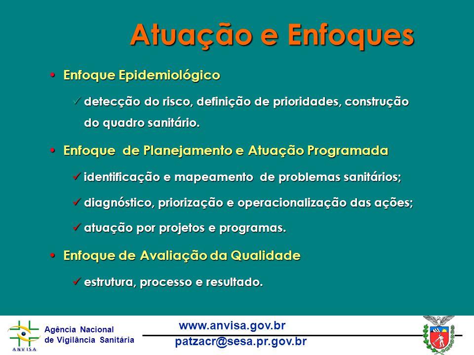 Agência Nacional de Vigilância Sanitária www.anvisa.gov.br patzacr@sesa.pr.gov.br Atuação e Enfoques Enfoque Epidemiológico Enfoque Epidemiológico detecção do risco, definição de prioridades, construção do quadro sanitário.