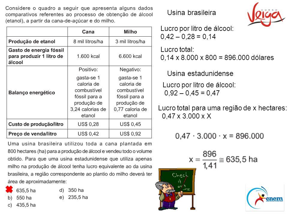 Usina brasileira Lucro por litro de álcool: 0,42 – 0,28 = 0,14 Lucro total: 0,14 x 8.000 x 800 = 896.000 dólares Usina estadunidense Lucro por litro de álcool: 0,92 – 0,45 = 0,47 Lucro total para uma região de x hectares: 0,47 x 3.000 x X