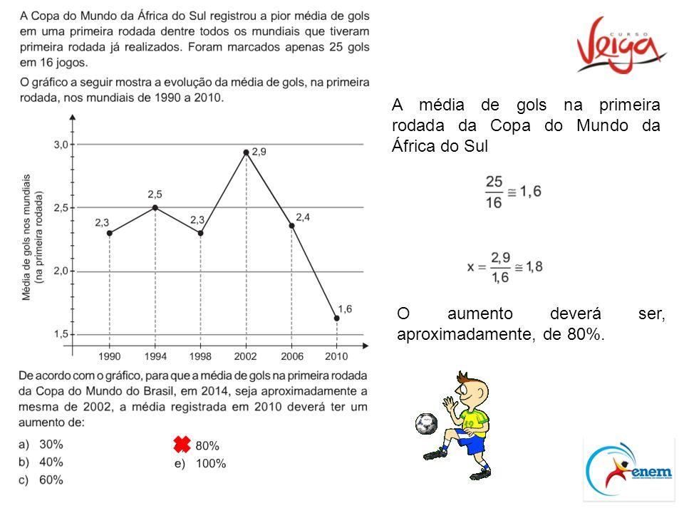 A média de gols na primeira rodada da Copa do Mundo da África do Sul O aumento deverá ser, aproximadamente, de 80%.
