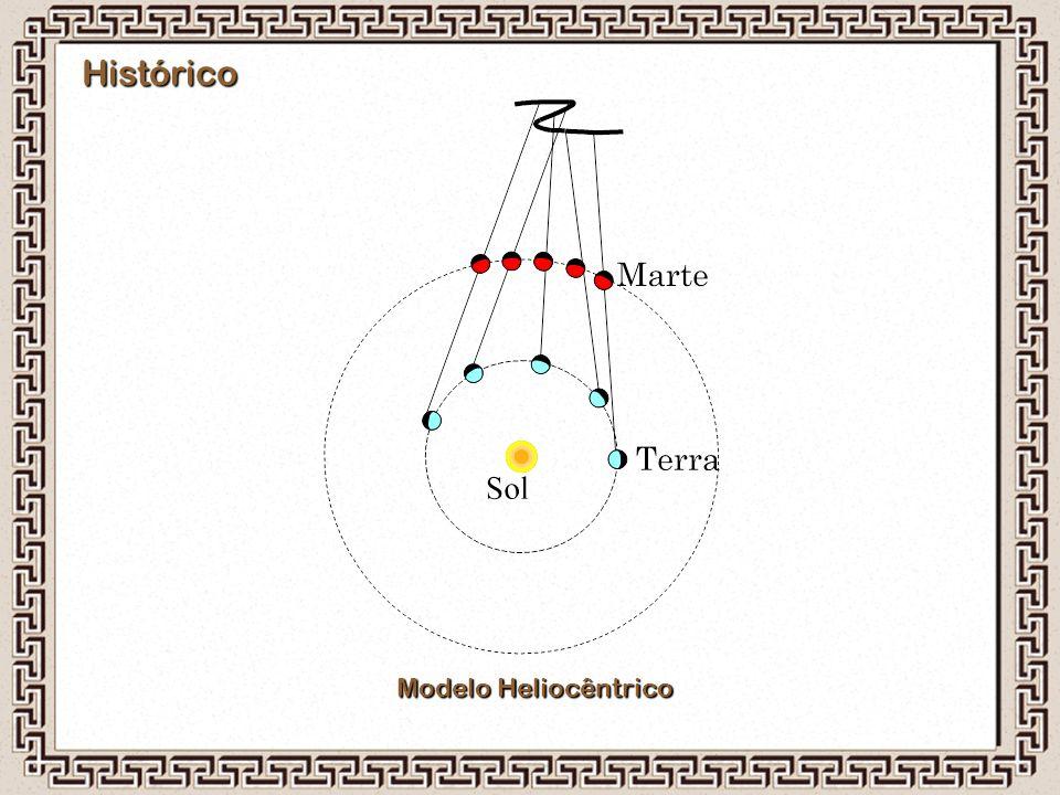 Histórico Modelo Heliocêntrico