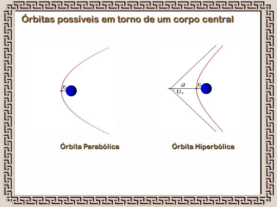 Órbitas possíveis em torno de um corpo central Órbita Parabólica Órbita Hiperbólica