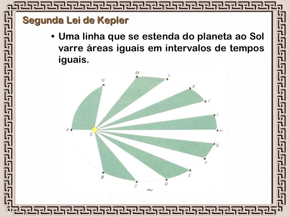 Segunda Lei de Kepler Uma linha que se estenda do planeta ao Sol varre áreas iguais em intervalos de tempos iguais.