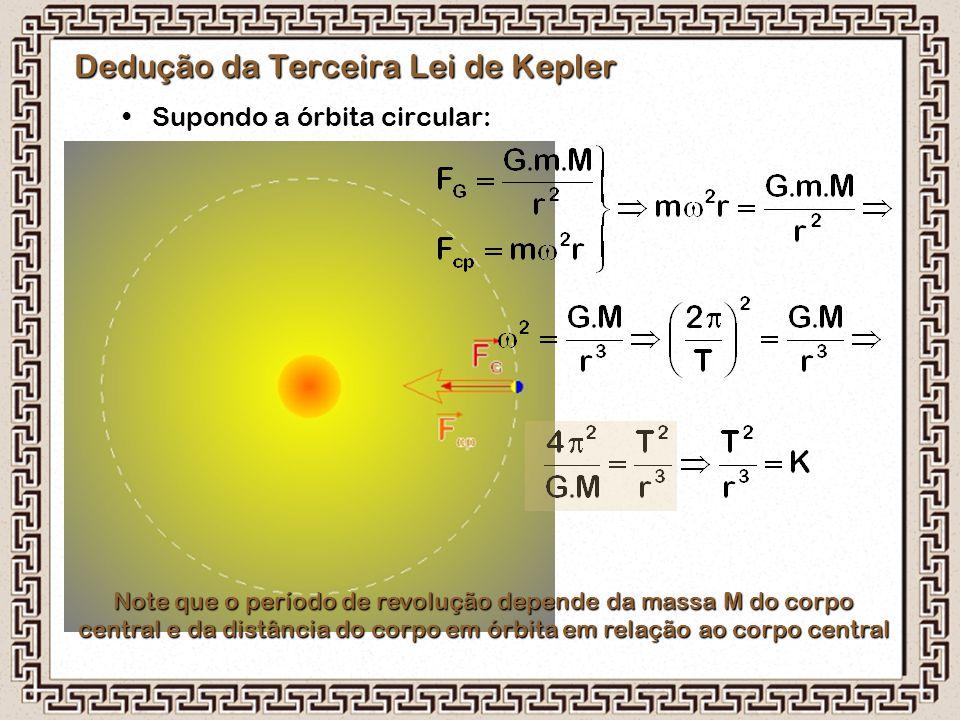 Dedução da Terceira Lei de Kepler Supondo a órbita circular: Note que o período de revolução depende da massa M do corpo central e da distância do cor