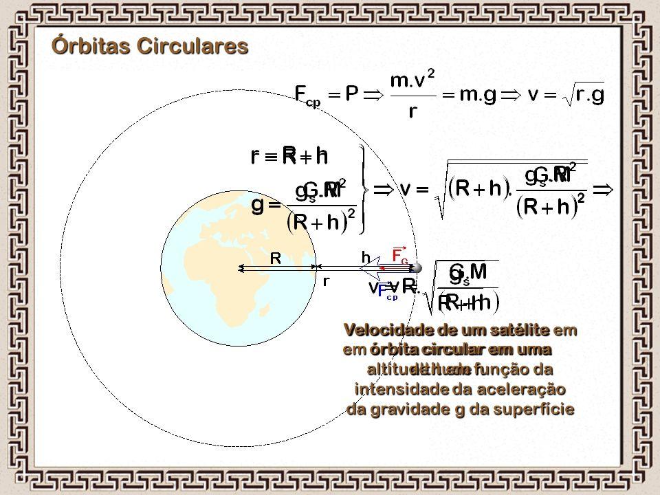 Órbitas Circulares Velocidade de um satélite em órbita circular em uma altitude h Velocidade de um satélite em órbita circular em uma altitude h em fu