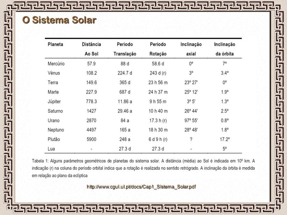 Histórico Ptolomeu (século II d.C.)Ptolomeu (século II d.C.) Aperfeiçoou o modelo dos epiciclos.