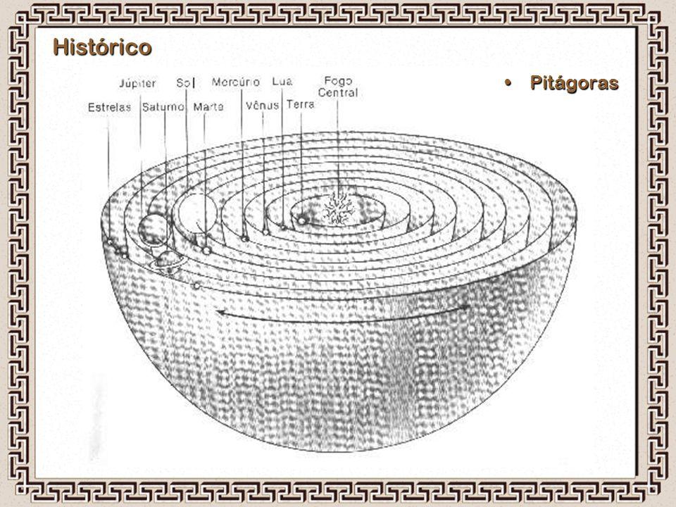 Histórico PitágorasPitágoras