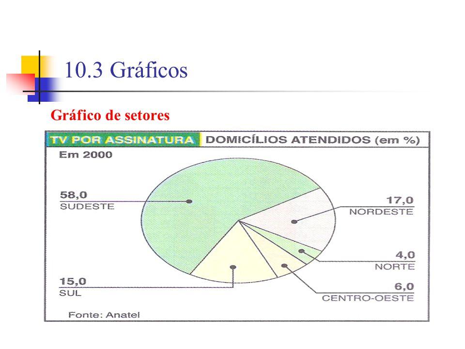 10.3 Gráficos Gráfico de setores