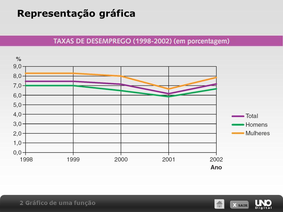 X SAIR Representação gráfica 2 Gráfico de uma função