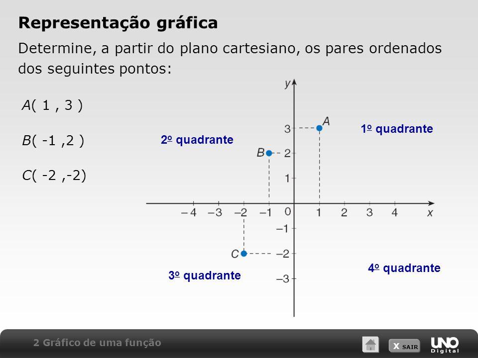 X SAIR A( 1, 3 ) B( -1,2 ) C( -2,-2) Representação gráfica Determine, a partir do plano cartesiano, os pares ordenados dos seguintes pontos: 2 Gráfico