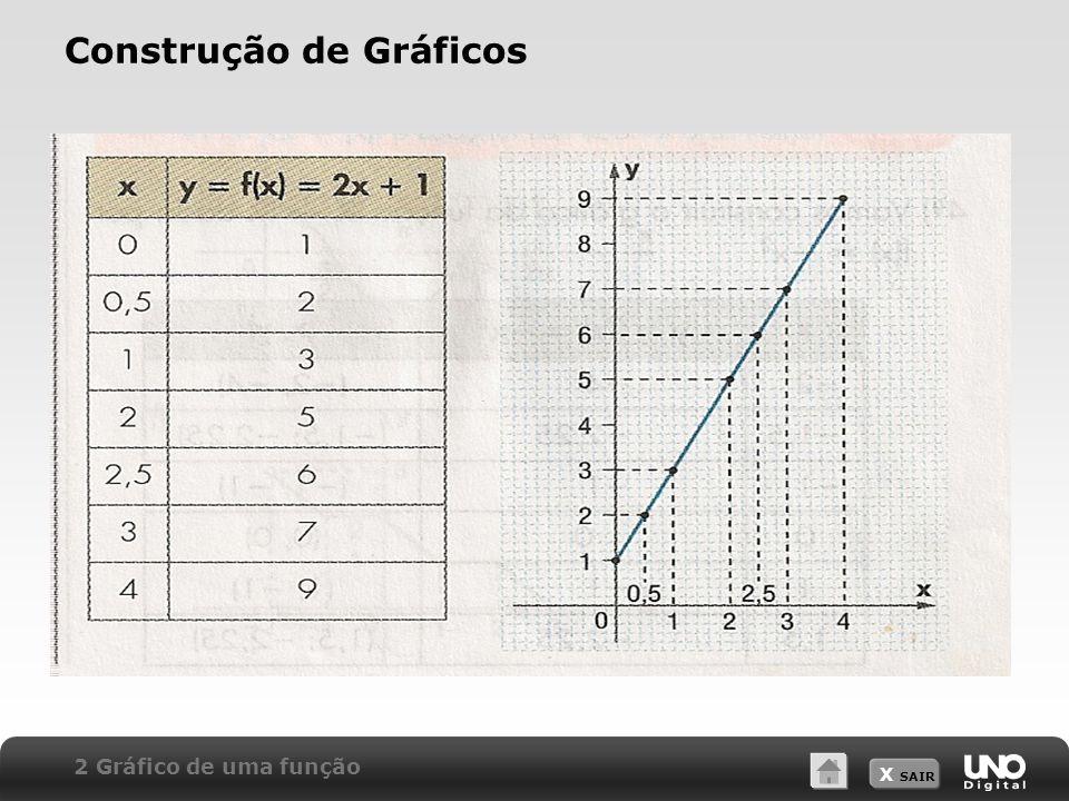 X SAIR Construção de Gráficos 2 Gráfico de uma função