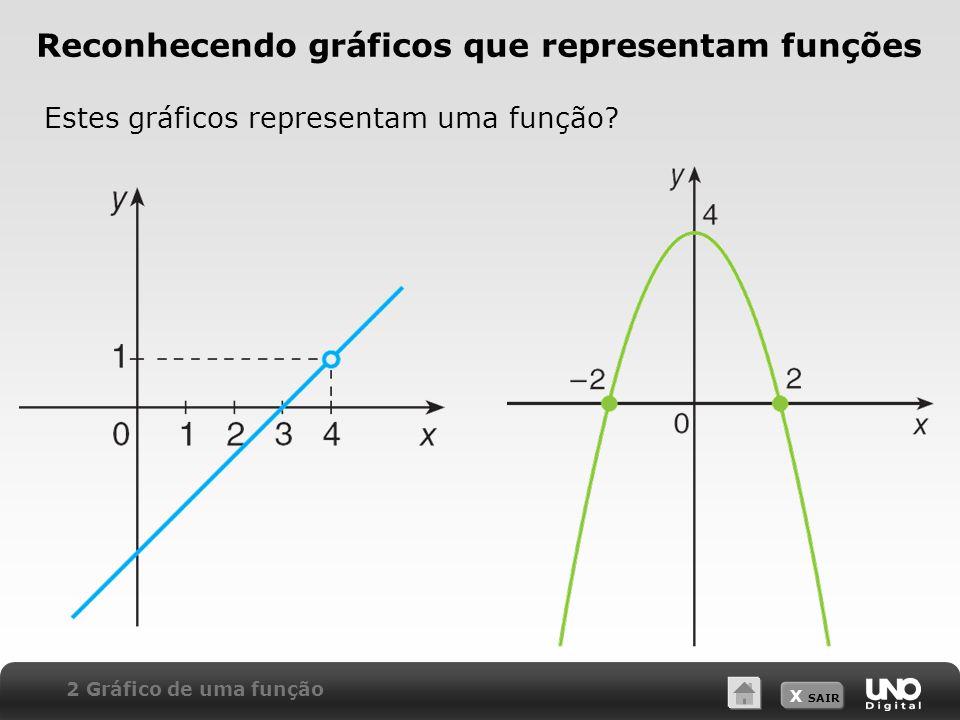 X SAIR Reconhecendo gráficos que representam funções Estes gráficos representam uma função? 2 Gráfico de uma função