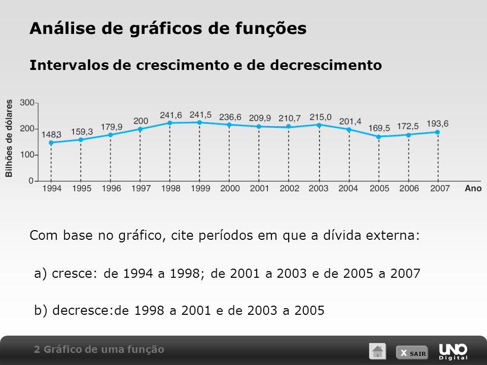 X SAIR Análise de gráficos de funções Intervalos de crescimento e de decrescimento Com base no gráfico, cite períodos em que a dívida externa: a) cres