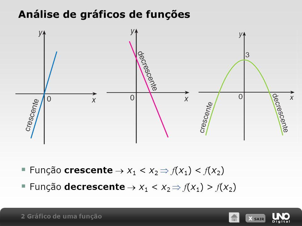 X SAIR  Função crescente  x 1 < x 2  f (x 1 ) < f (x 2 )  Função decrescente  x 1 f (x 2 ) Análise de gráficos de funções 2 Gráfico de uma função