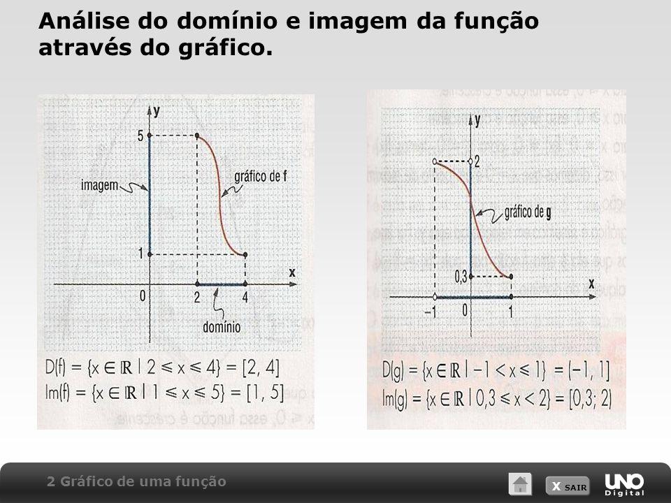 X SAIR Análise do domínio e imagem da função através do gráfico. 2 Gráfico de uma função