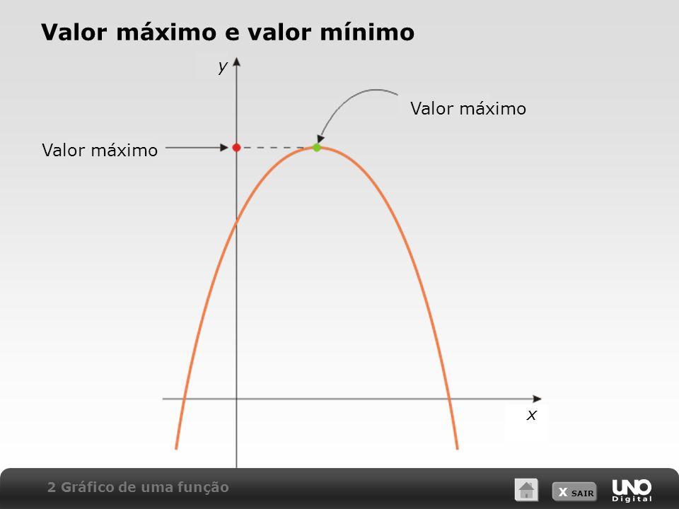 X SAIR Valor máximo e valor mínimo 2 Gráfico de uma função Valor máximo x y
