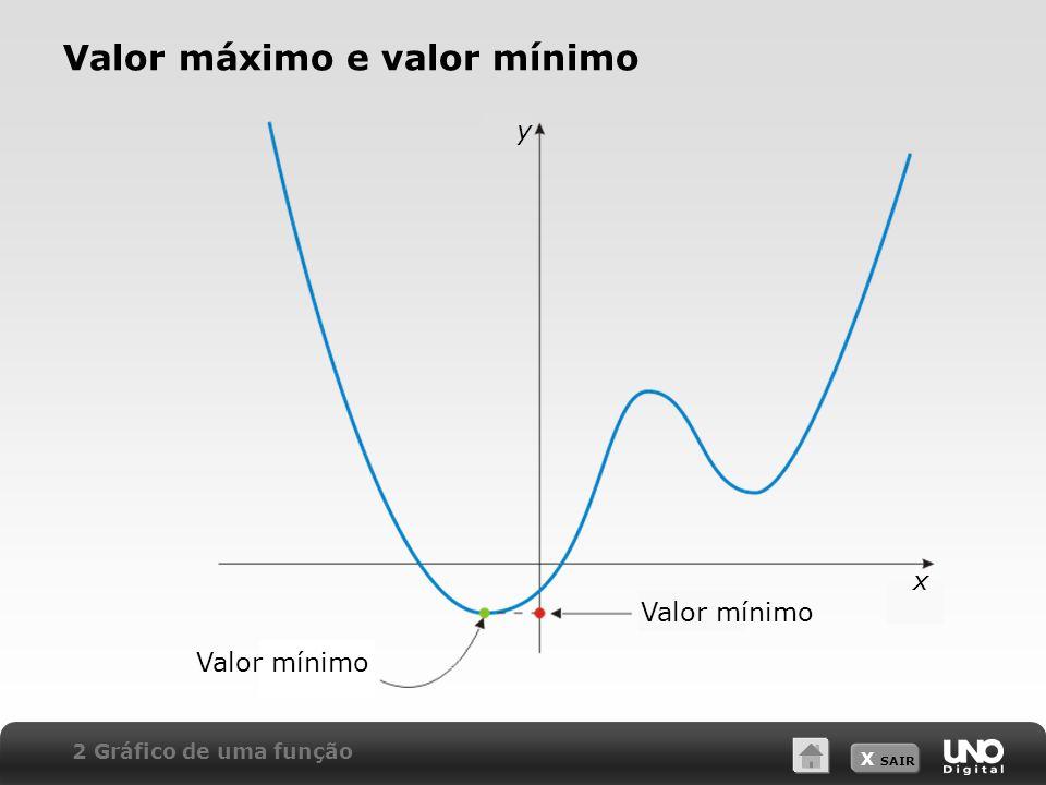 X SAIR Valor máximo e valor mínimo 2 Gráfico de uma função Valor mínimo x y