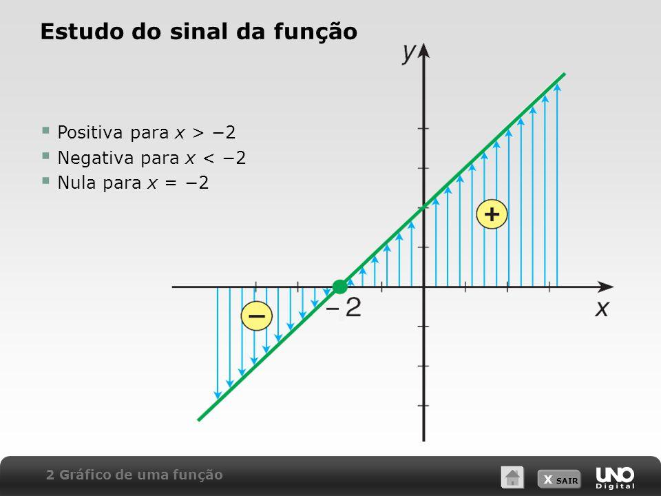 X SAIR  Positiva para x > −2  Negativa para x < −2  Nula para x = −2 Estudo do sinal da função 2 Gráfico de uma função