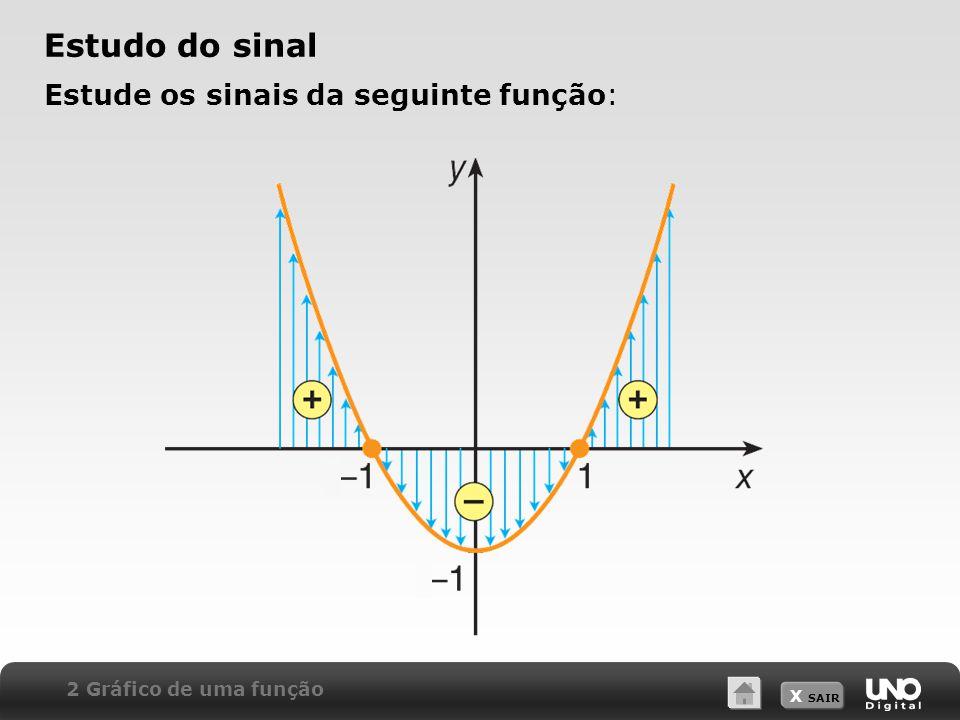 X SAIR Estude os sinais da seguinte função: Estudo do sinal 2 Gráfico de uma função