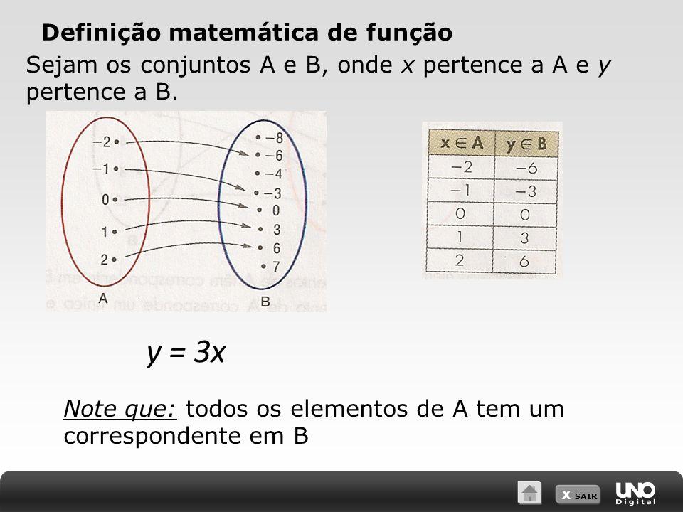 X SAIR Definição matemática de função y = 3x Note que: todos os elementos de A tem um correspondente em B Sejam os conjuntos A e B, onde x pertence a