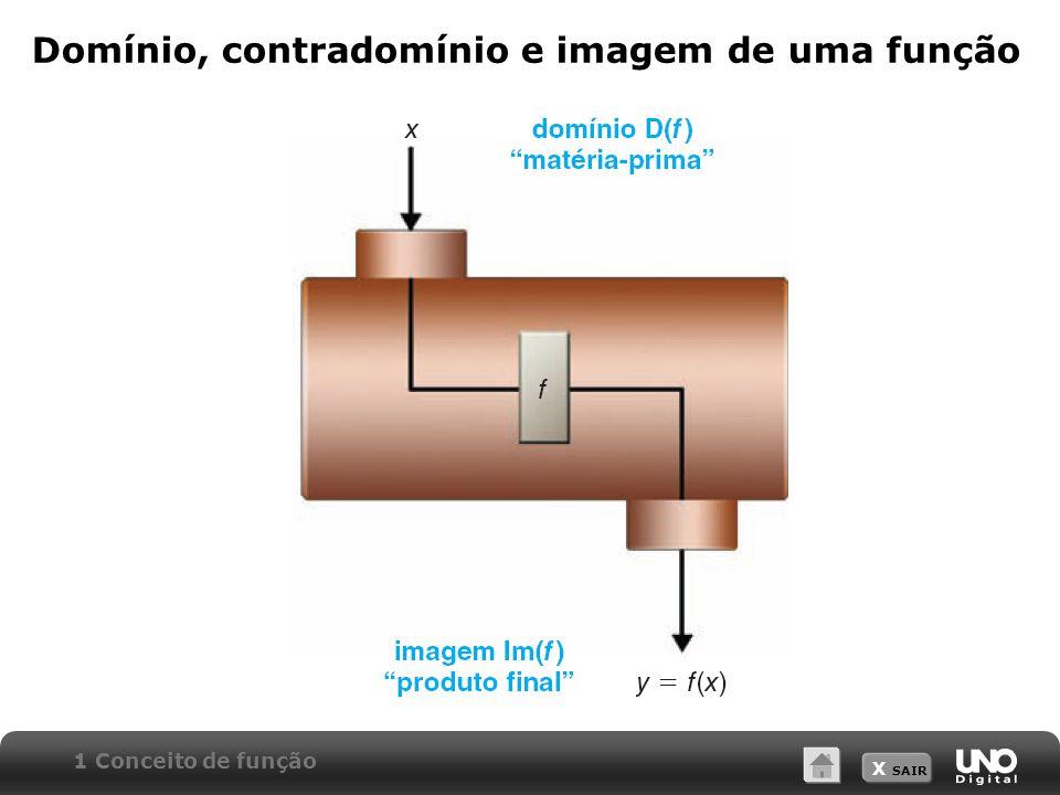 X SAIR Domínio, contradomínio e imagem de uma função 1 Conceito de função