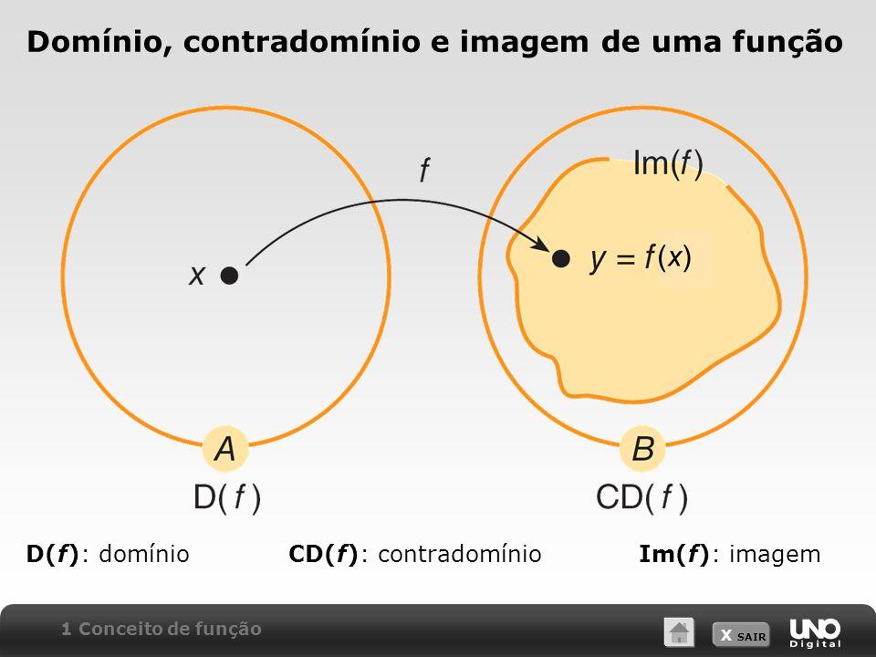 X SAIR Domínio, contradomínio e imagem de uma função D(f): domínioCD(f): contradomínioIm(f): imagem 1 Conceito de função (x)(x)